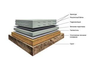 Монолитная железобетонная плита