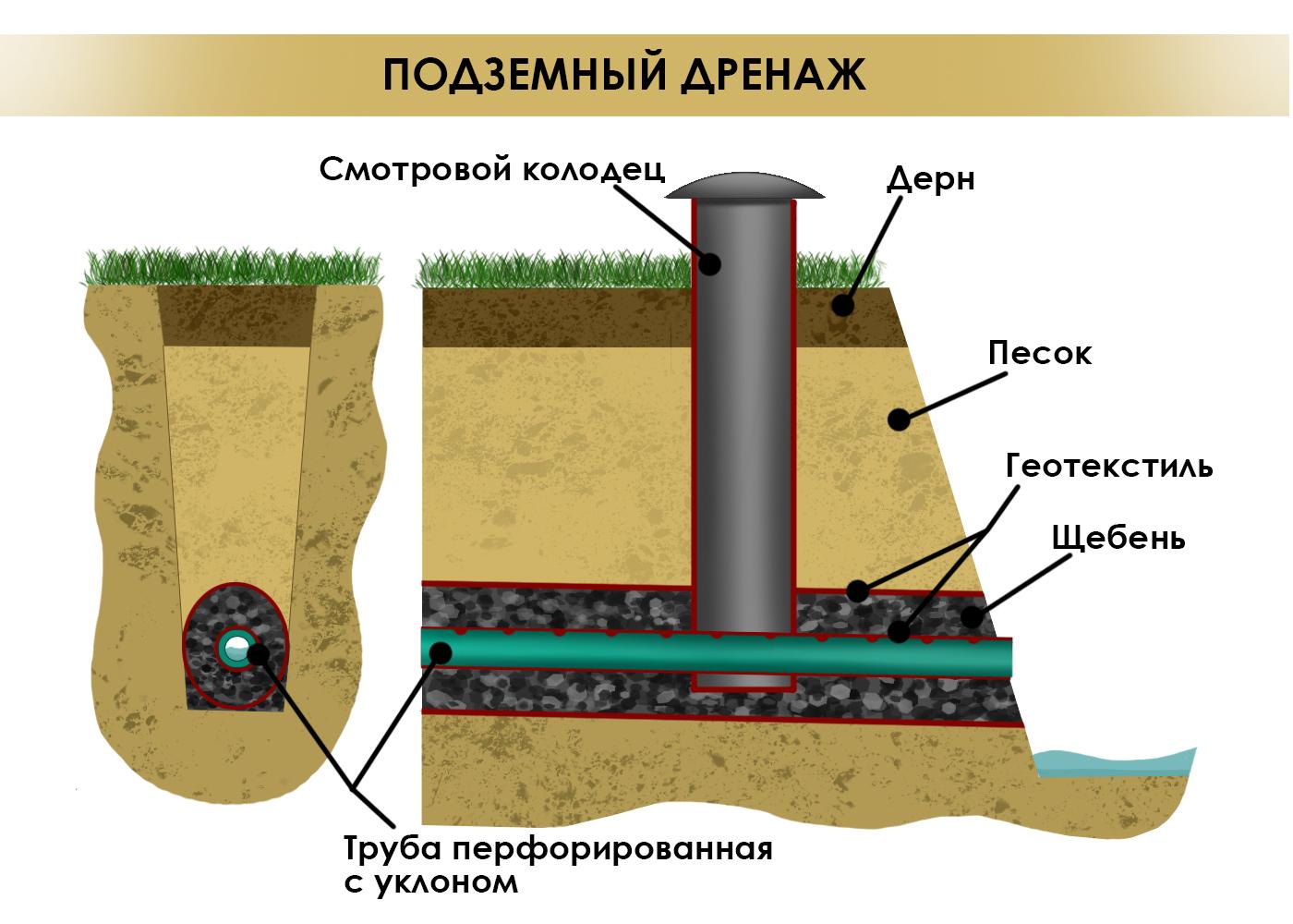 Глубинный подземный дренаж участка